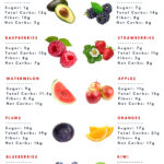 guide to the healthiest fruit